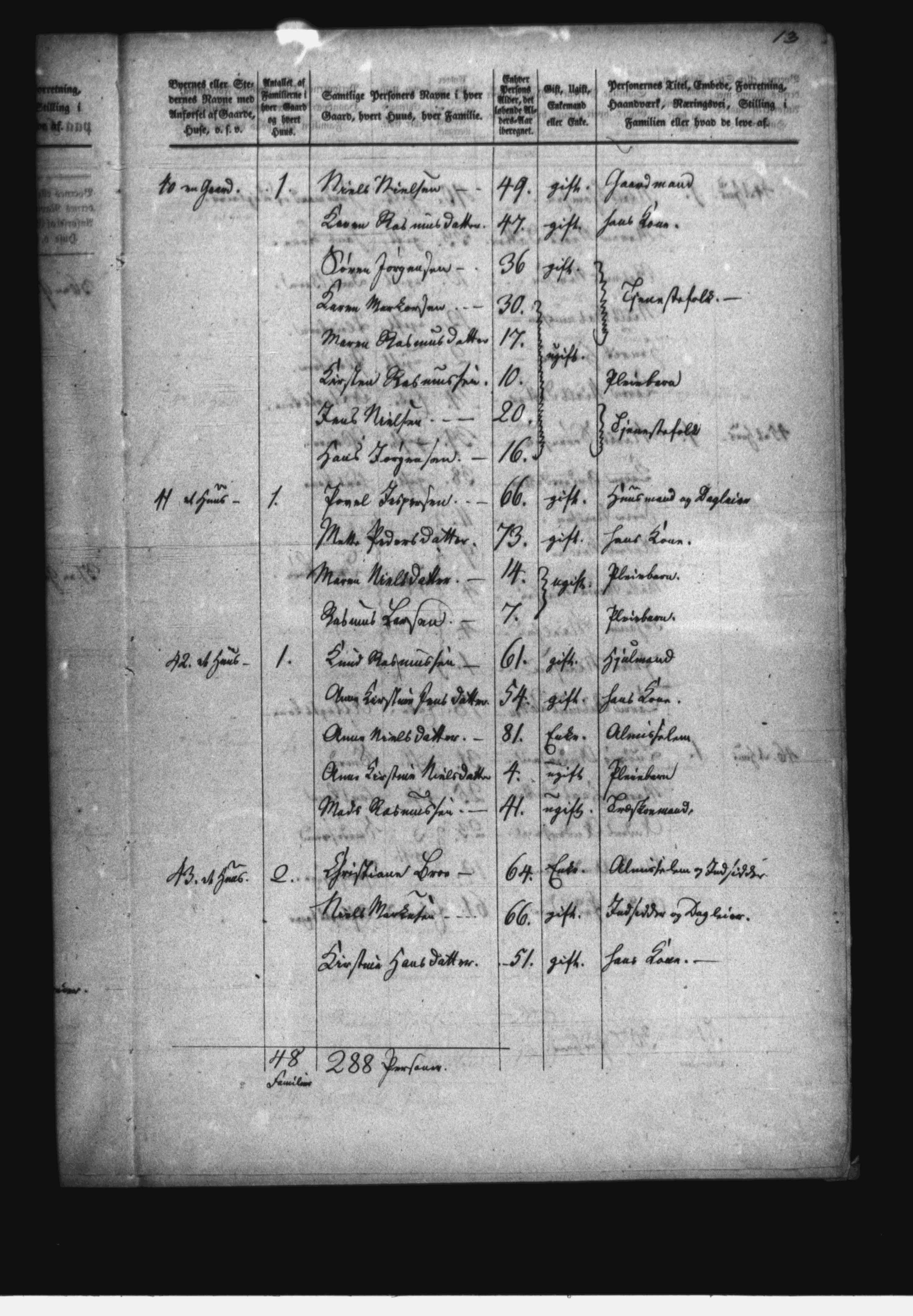 Maren Rasmusdatter- Census 1840 - Svendborg, Sallinge, Åstrup